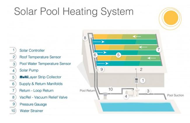 How Suntopia Solar Heaters Work